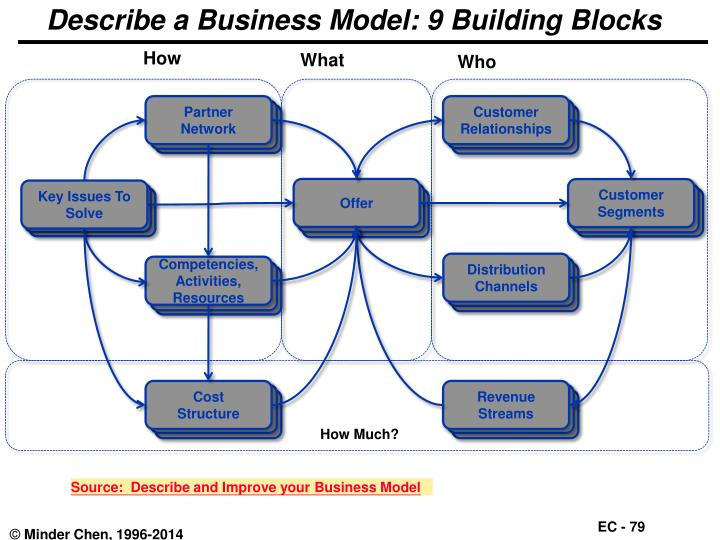 Describe a Business Model: 9 Building Blocks