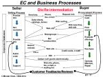 ec and business processes