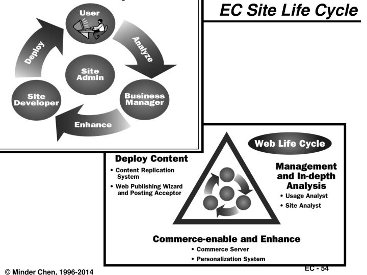 EC Site Life Cycle