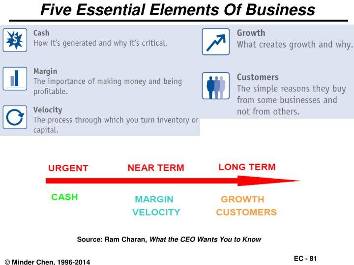 Five Essential Elements Of Business