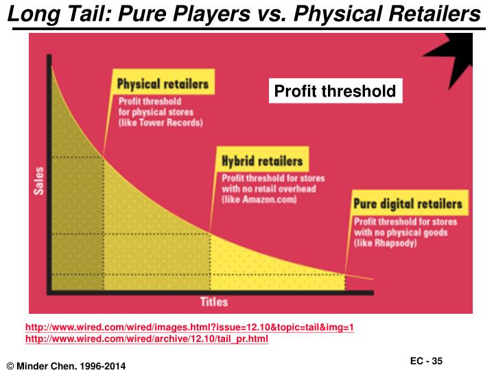 Long Tail: Pure Players vs. Physical Retailers