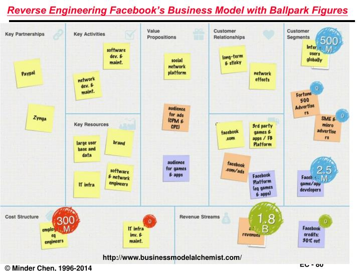 Reverse Engineering Facebook's Business Model with Ballpark Figures