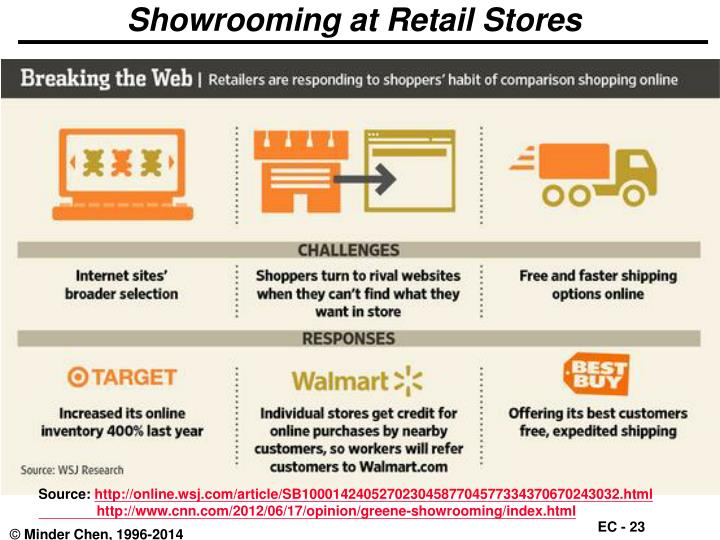 Showrooming at Retail Stores