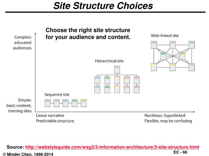 Site Structure Choices