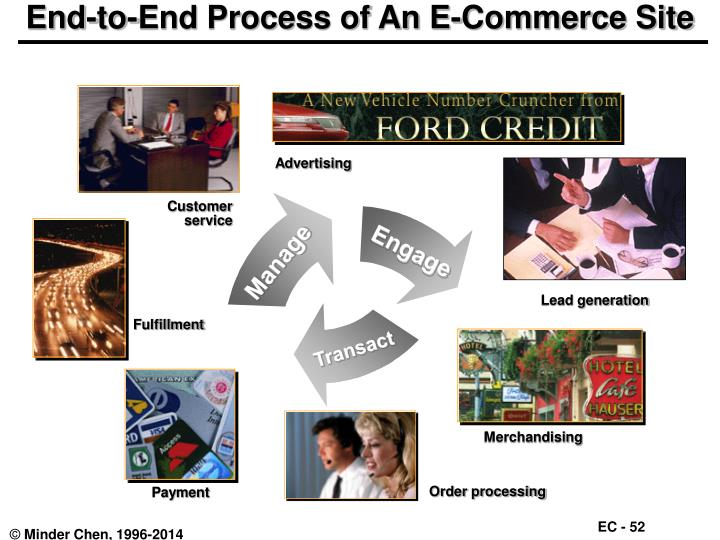 End-to-End Process of An E-Commerce Site