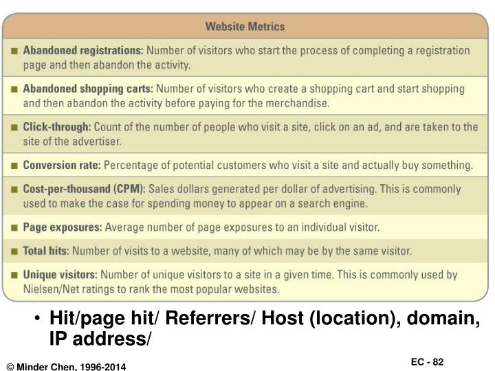 Hit/page hit/ Referrers/ Host (location), domain, IP address/