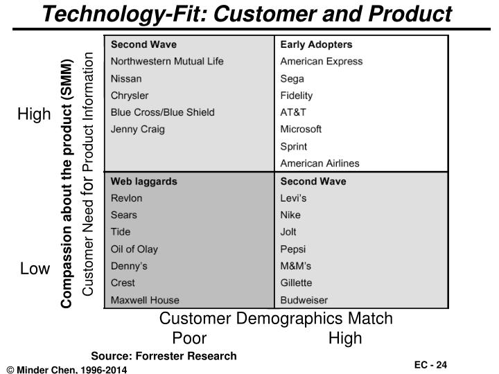 Technology-Fit: Customer and Product