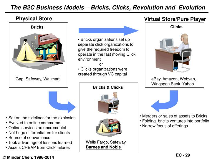 The B2C Business Models – Bricks, Clicks, Revolution and  Evolution
