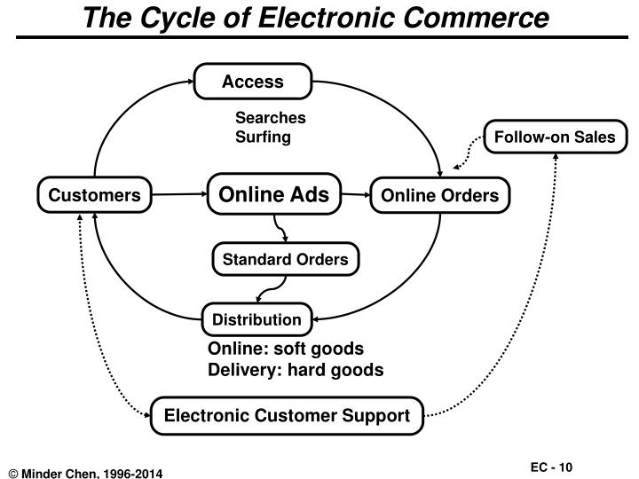 The Cycle of Electronic Commerce