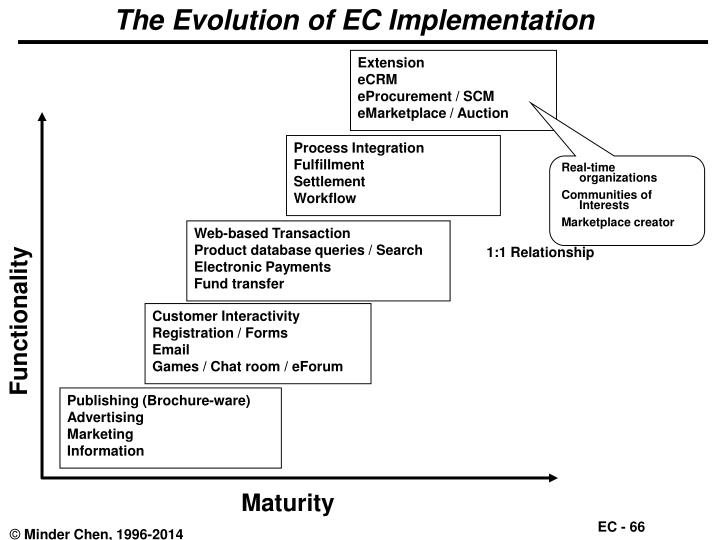 The Evolution of EC Implementation