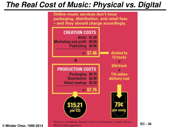 The Real Cost of Music: Physical vs. Digital