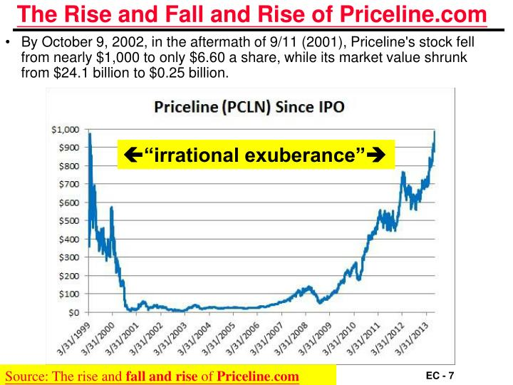 The Rise and Fall and Rise of Priceline.com