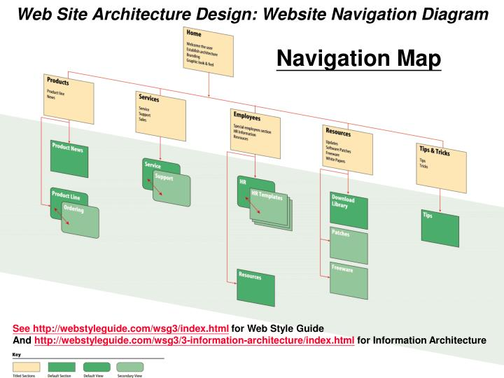 Web Site Architecture Design: Website Navigation Diagram