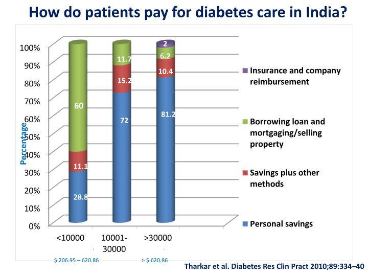How do patients pay for diabetes care in India?