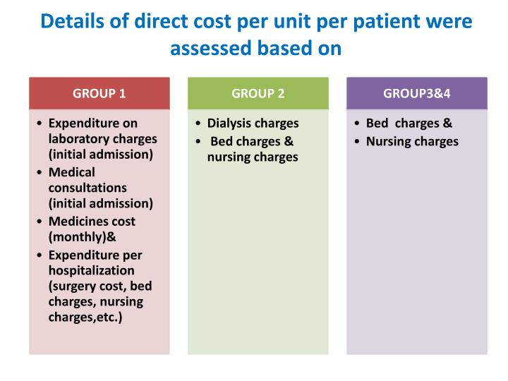 Details of direct cost per unit per patient were assessed based on