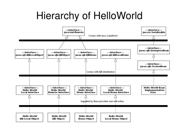 Hierarchy of HelloWorld