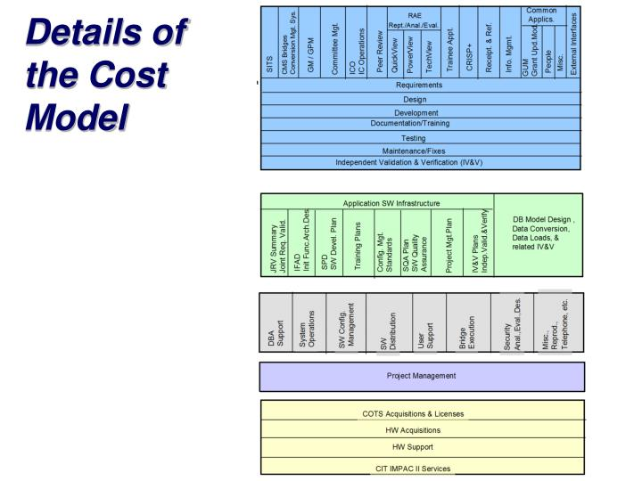 Details of the Cost Model