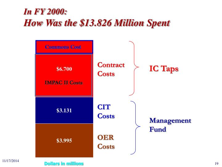 IMPAC II Costs