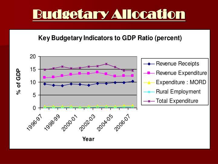 Budgetary Allocation