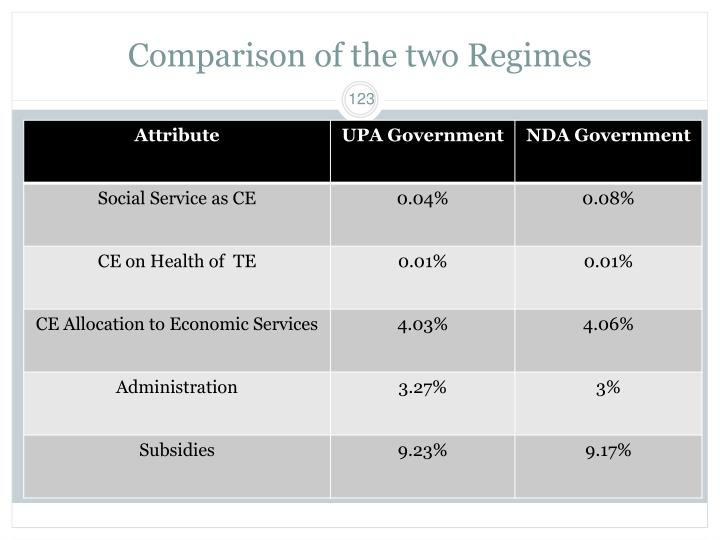Comparison of the two Regimes