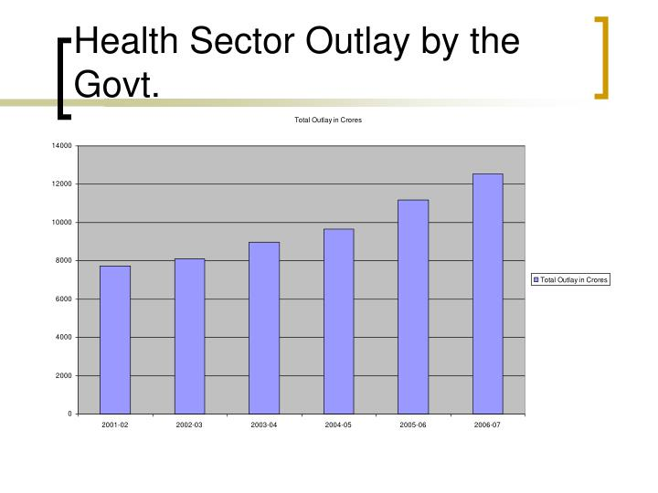 Health Sector Outlay by the Govt.