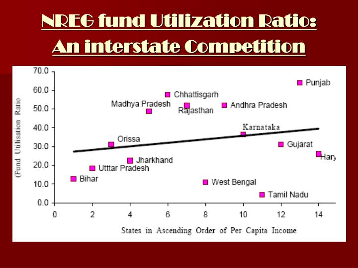 NREG fund Utilization Ratio: