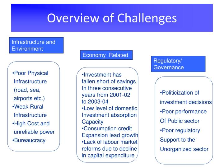 Overview of Challenges