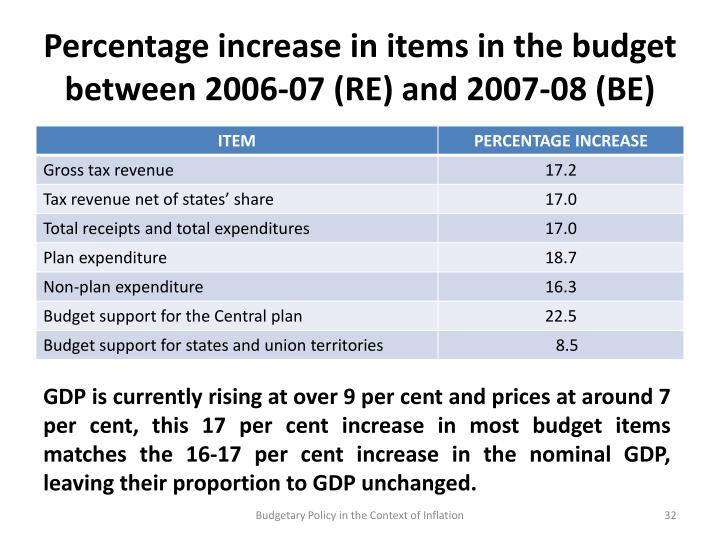 Percentage increase in items in the budget between 2006-07 (RE) and 2007-08 (BE)