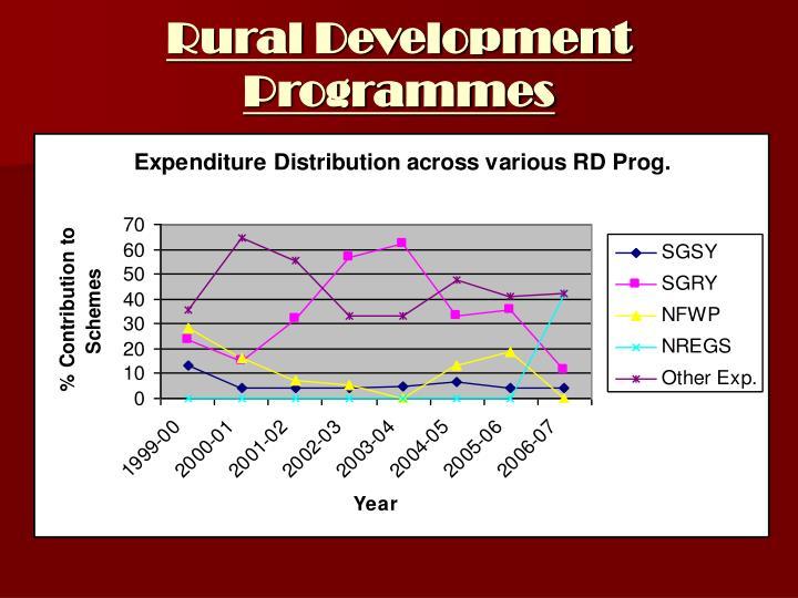 Rural Development Programmes