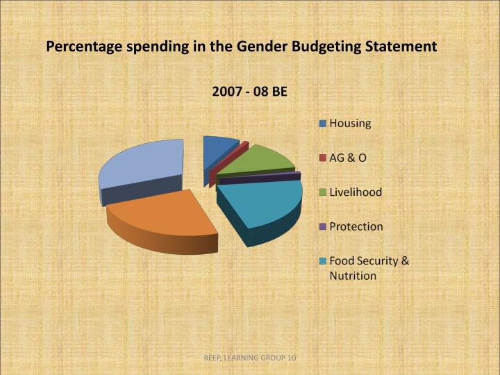 Percentage spending in the Gender Budgeting Statement