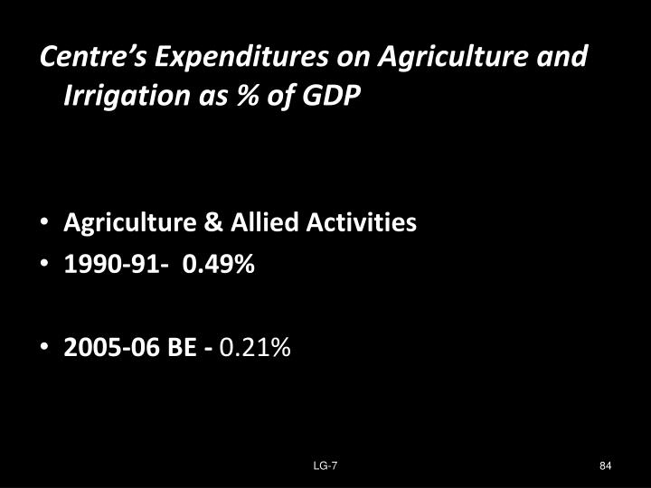Centre's Expenditures on Agriculture and Irrigation as % of GDP