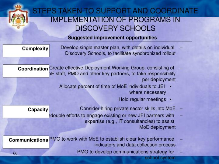 STEPS TAKEN TO SUPPORT AND COORDINATE IMPLEMENTATION OF PROGRAMS IN DISCOVERY SCHOOLS