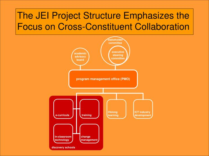 The JEI Project Structure Emphasizes the Focus on Cross-Constituent Collaboration