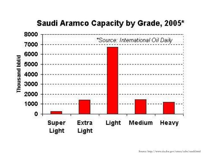 Source: http://www.eia.doe.gov/emeu/cabs/saudi.html