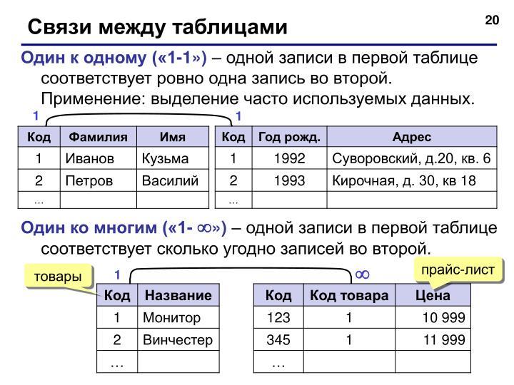 Связи между таблицами