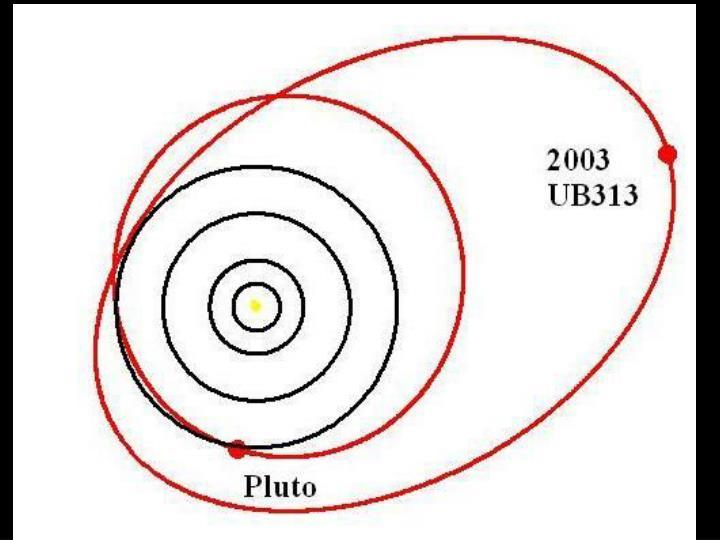 Eris orbit
