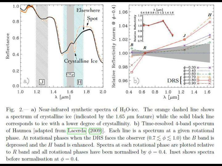 IR spectra of Haumea