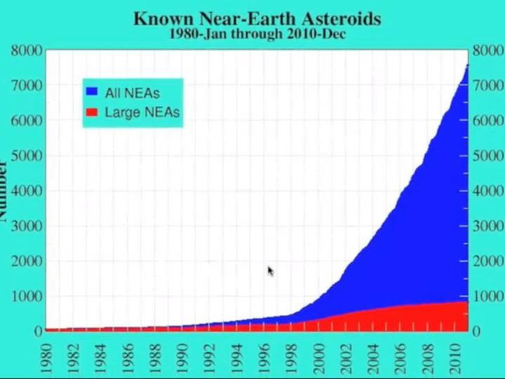 NEA # 1980-2011