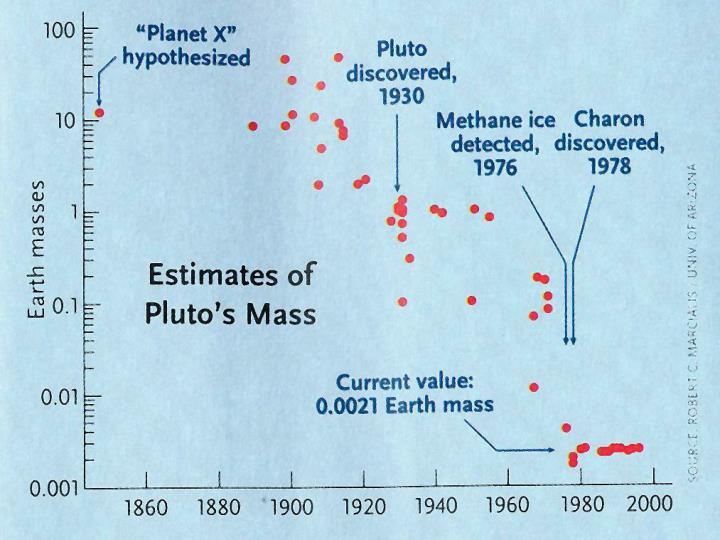 Pluto changing mass estimates