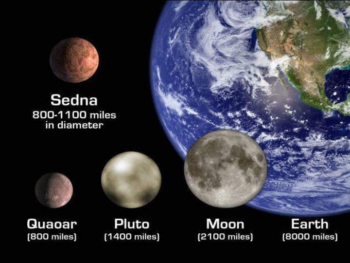 Sedna, quaoar, pluto, earth/moon