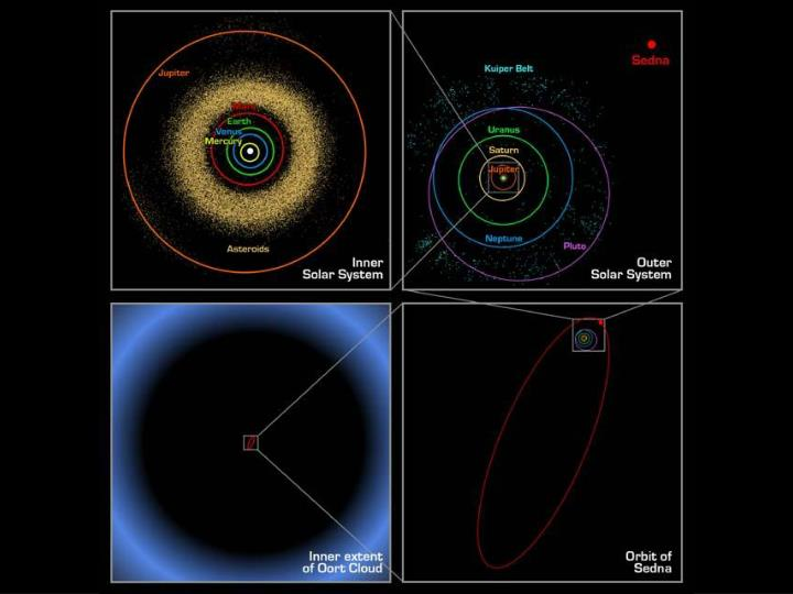 Oort cloud kuiper belt comets and asteroids