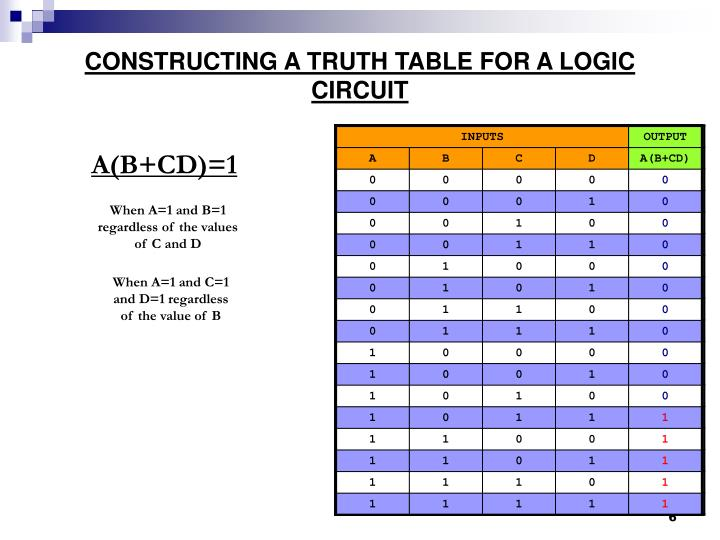 CONSTRUCTING A TRUTH TABLE FOR A LOGIC CIRCUIT