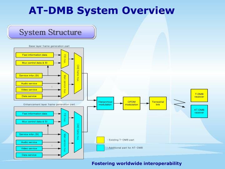 AT-DMB System Overview