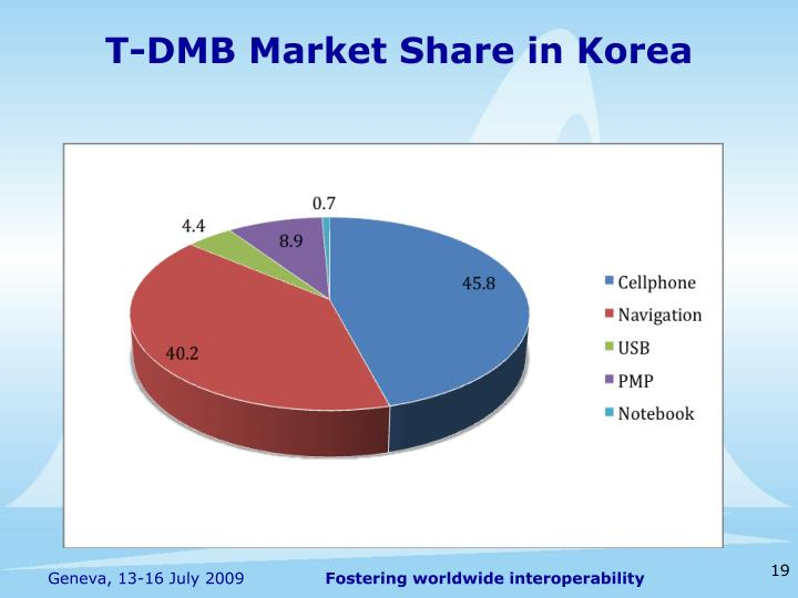 T-DMB Market Share in Korea