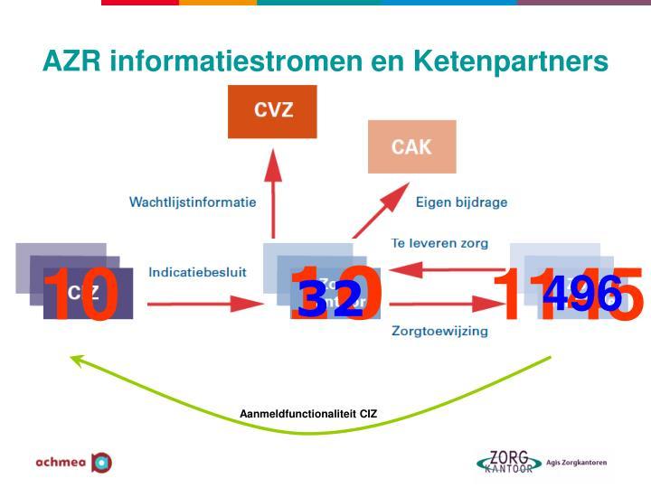 Aanmeldfunctionaliteit CIZ