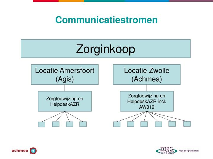Communicatiestromen