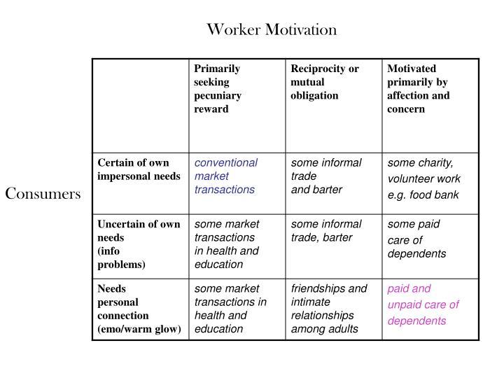 Worker Motivation