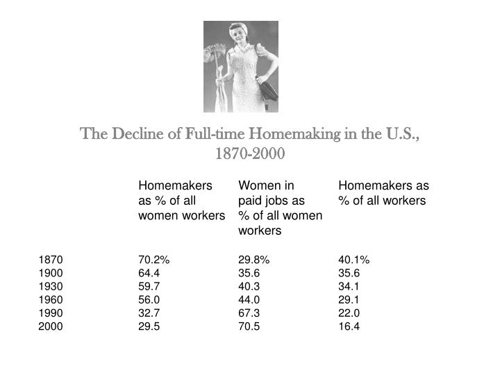 The Decline of Full-time Homemaking in the U.S., 1870-2000