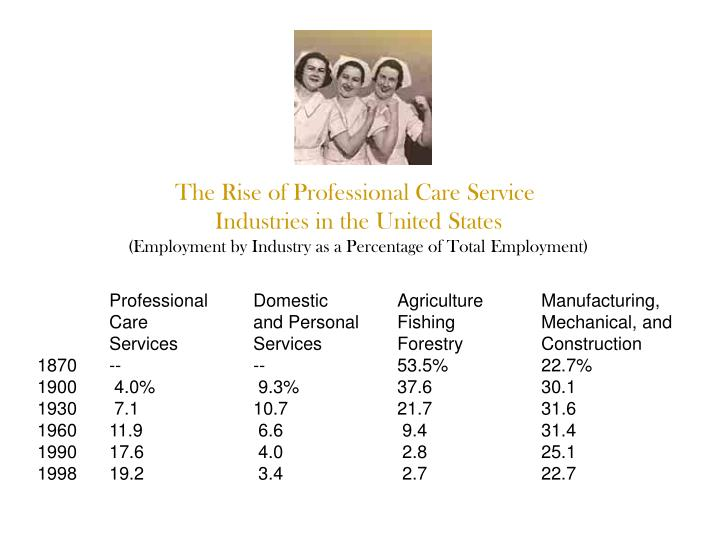 The Rise of Professional Care Service