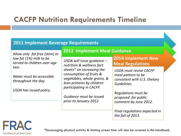 CACFP Nutrition Requirements Timeline